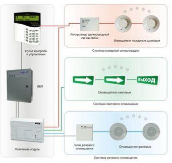 техническое обслуживание пожарной сигнализации в многоквартирных домах