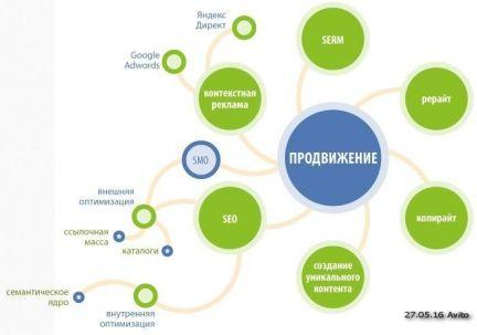 Быстрое продвижение сайтов в москве цель создания сайтов образовательных учреждений